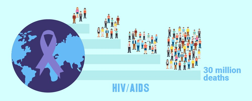 HIVAIDS Pandemic with 30 million killed